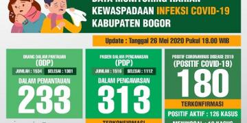 Update Corona Kabupaten Bogor