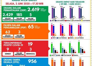 Jumlah kasus Covid-19 di Kabupaten Garut menjadi sebanyak 19 kasu